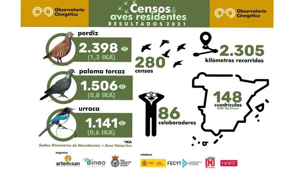 censos-aves-residentes-resultados
