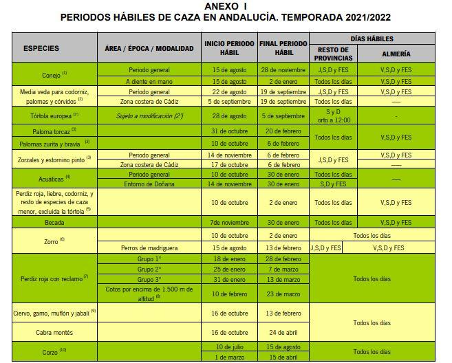 fechas caza Andalucía
